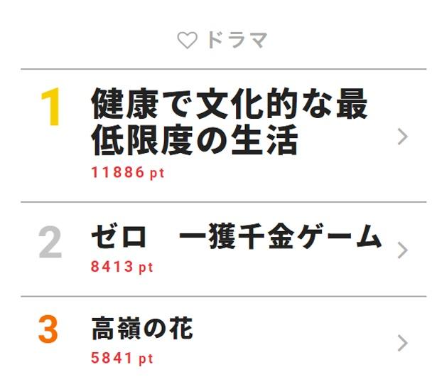 千葉雄大のキスが「セクシー過ぎてやばい」とファンを翻弄!【視聴熱TOP3】