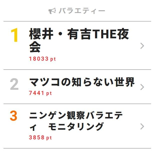 三宅健の「YOUたち、キスしちゃいなよ!」で櫻井翔と滝沢秀明が…【視聴熱TOP3】