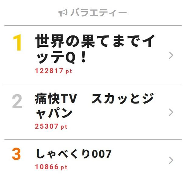 イモトアヤコ、安室奈美恵との対面企画を終え「わたしは世界一の幸せもの」とインスタ更新【視聴熱TOP3】