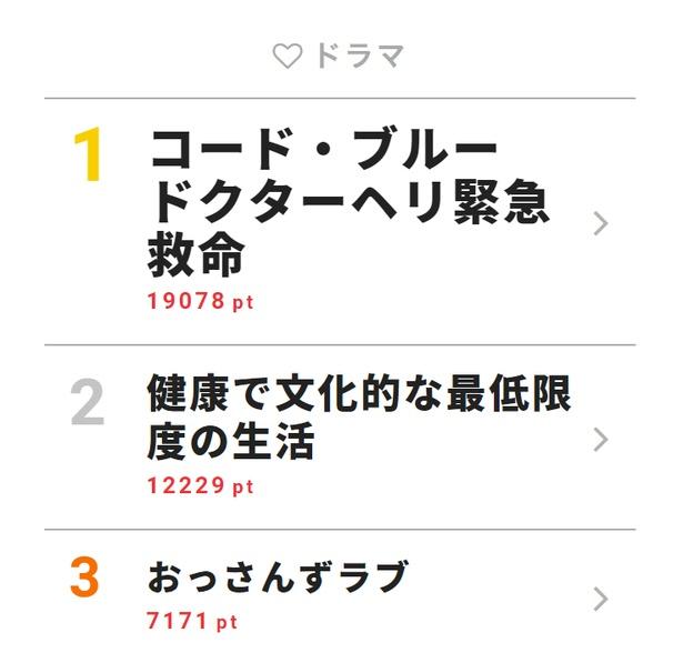 新垣結衣の「終了で~す」がカワイイ! 山下智久らが「コード・ブルー」に関するクイズを出題!!【視聴熱TOP3】