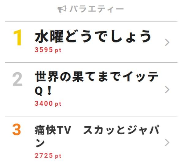 8月1日付「視聴熱」デイリーランキング・バラエティー部門TOP3