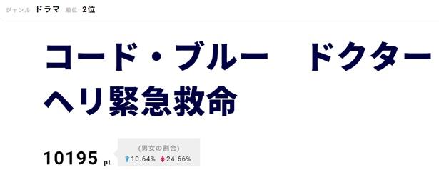 映画「劇場版コード・ブルー―」が、8月17日からMX4Dと4DXでも上映されることが決定!