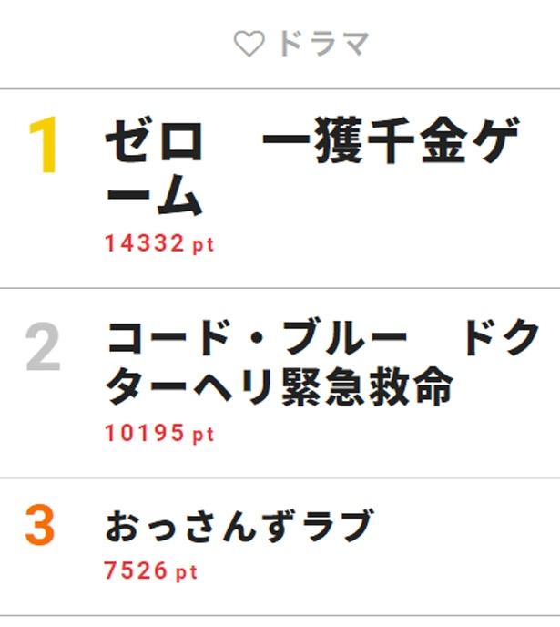 8月5日付「視聴熱」デイリーランキング・ドラマ部門TOP3