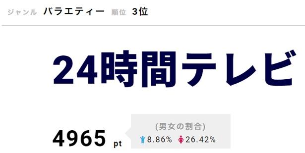 「24時間テレビ41」の事前番組「木村佳乃ダーツの旅&人生を変える挑戦4大発表SP」が放送