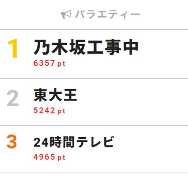 8月5日付「視聴熱」デイリーランキング・バラエティー部門TOP3