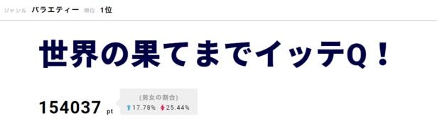 1位は「世界の果てまでイッテQ!」。イモトアヤコが安室奈美恵と感動の対面を果たした前週の放送が、依然として話題に