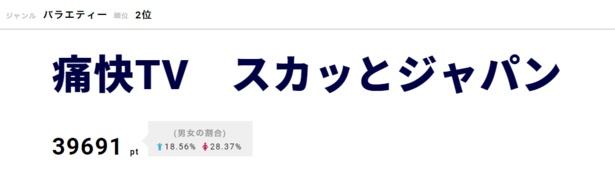 """ジェジュン扮する""""神店員""""も好評の「痛快TV スカッとジャパン」は2位にランクイン"""