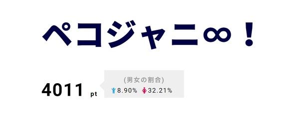 「ペコジャニ∞!」は松岡昌宏がゲスト。松岡の言葉に関ジャニ∞ファンが感動