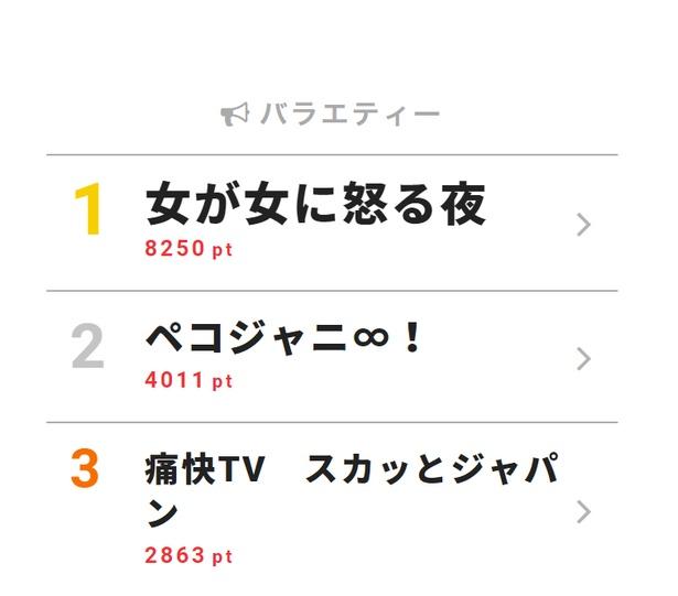 8月6日付「視聴熱」デイリーランキング・バラエティー部門TOP3