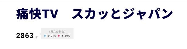 3位は「痛快TV スカッとジャパン」。が強烈キャラ連発に、ゲストの竹内涼真もびっくり!