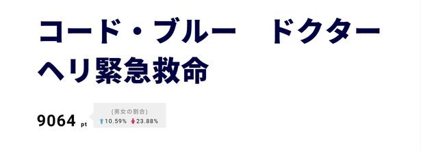 「コード・ブルー ドクターヘリ緊急救命」が3位。8月9日(木)に大ヒット御礼舞台あいさつを開催
