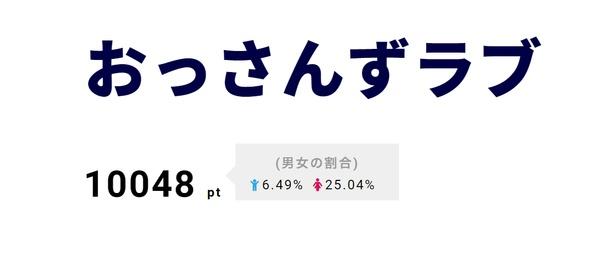 2位には根強い人気の「おっさんずラブ」がランクイン! 「グッド!モーニング」で田中圭と主題歌を担当したスキマスイッチの独占インタビューを放送