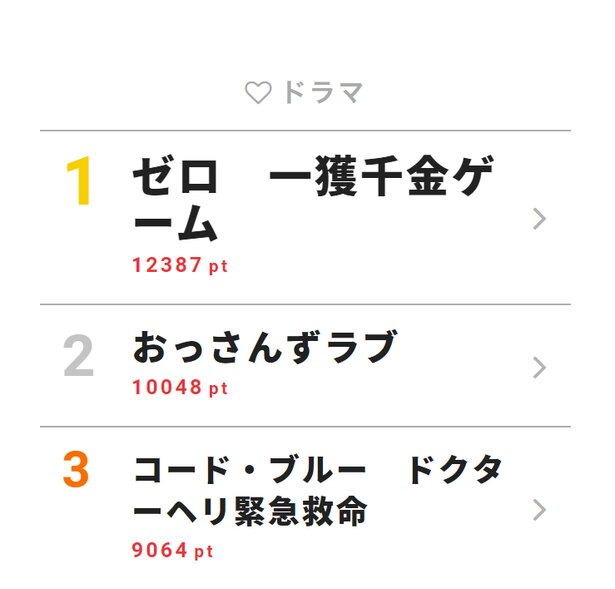 8月6日付「視聴熱」デイリーランキング・ドラマ部門TOP3
