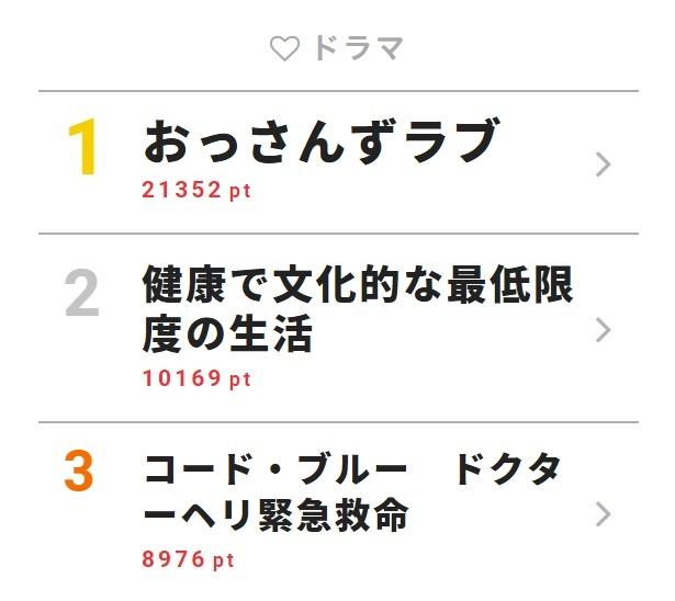 8月7日付「視聴熱」デイリーランキング・ドラマ部門TOP3
