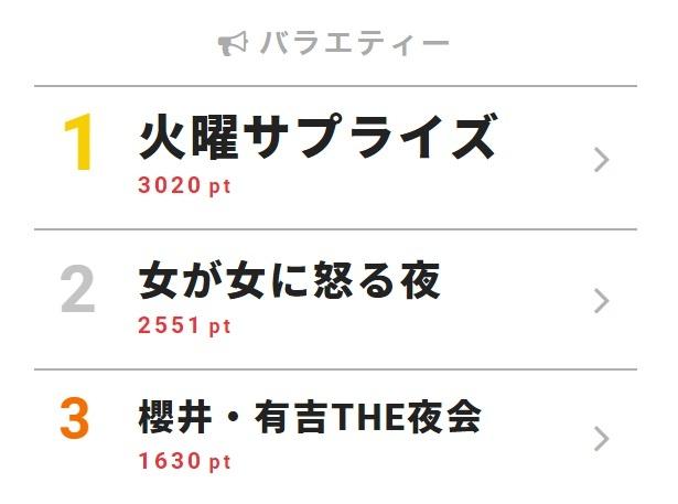 8月7日付「視聴熱」デイリーランキング・バラエティー部門TOP3