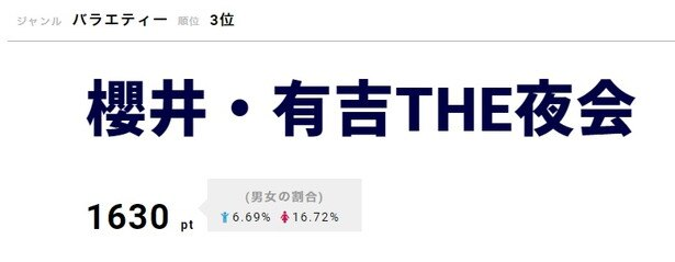 8月16日(木)放送回にKing & Princeがゲスト出演する「櫻井・有吉THE夜会」が3位