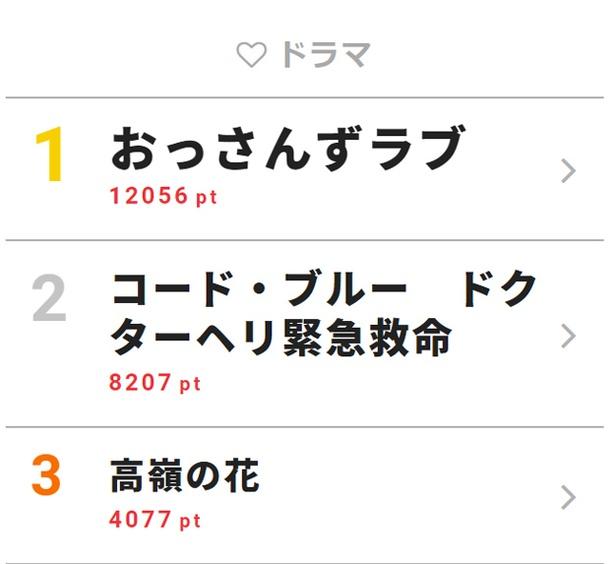 8月8日付「視聴熱」デイリーランキング・ドラマ部門TOP3