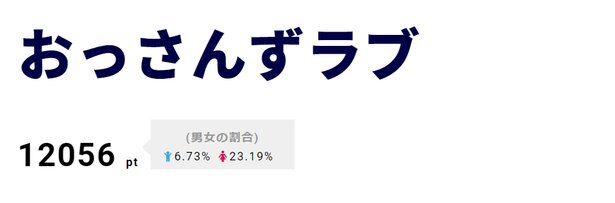"""【写真を見る】""""はるたん""""こと春田役の田中圭による受賞コメントもファンを号泣させている"""