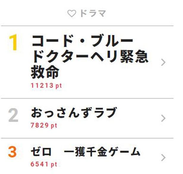 「おっさんずラブ」3監督座談会が話題に【視聴熱TOP3】