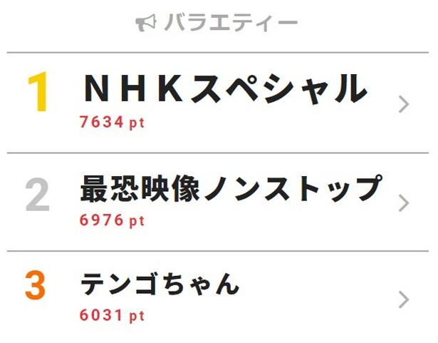 岡崎体育×ヤバイTシャツ屋さんのMC番組がレギュラー放送開始!【視聴熱TOP3】