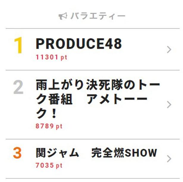 9月2日付「視聴熱」デイリーランキング・バラエティー部門TOP3