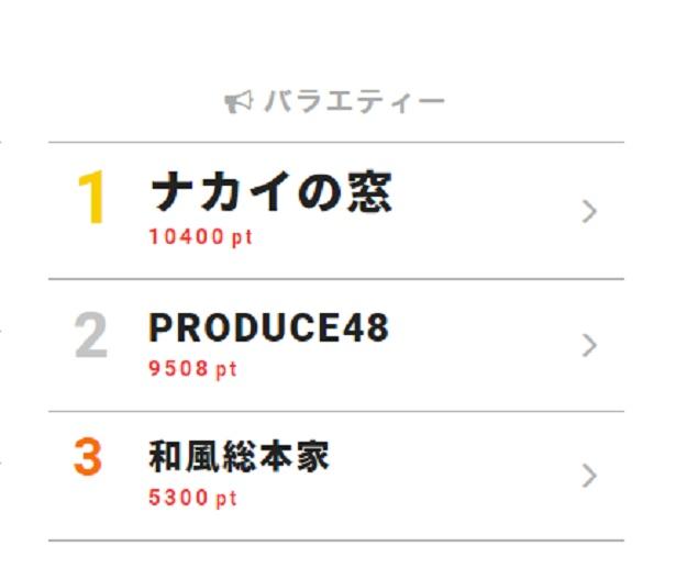 9月5日「視聴熱」デイリーランキング・バラエティー部門TOP3