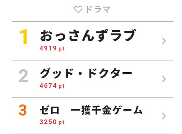 9月6日「視聴熱」デイリーランキング・ドラマ部門TOP3
