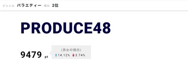 「PRODUCE48」が根強い人気でランクイン!