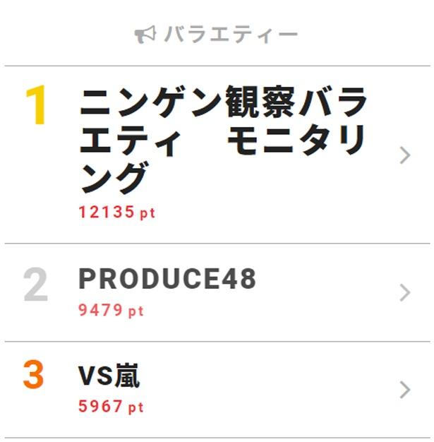 9月6日「視聴熱」デイリーランキング・バラエティー部門TOP3