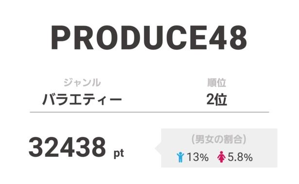 2位は「PRODUCE48」