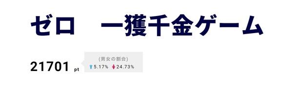 【写真を見る】「ゼロ 一獲千金ゲーム」に零(加藤シゲアキ)の友人・ミツル役で小山慶一郎が登場