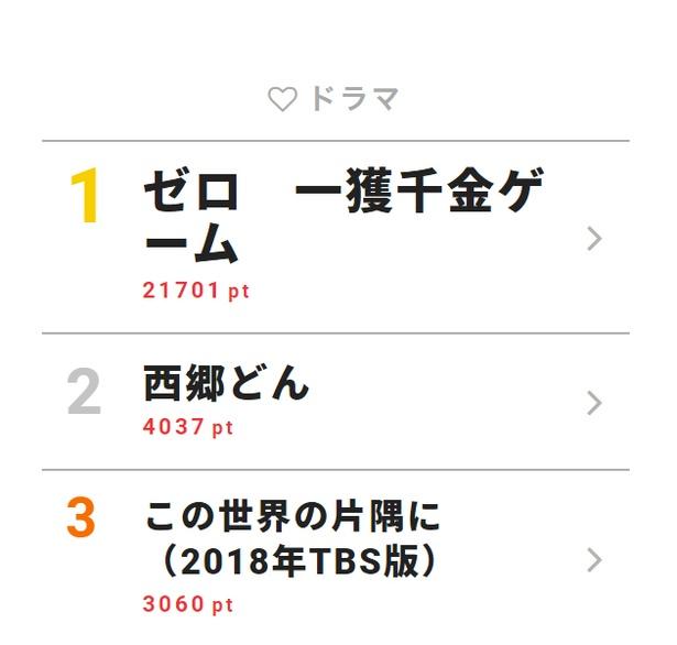 9月9日「視聴熱」デイリーランキング・ドラマ部門TOP3
