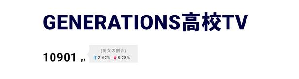 【写真を見る】GENERATIONSの初ドームツアーの秘蔵映像公開!!