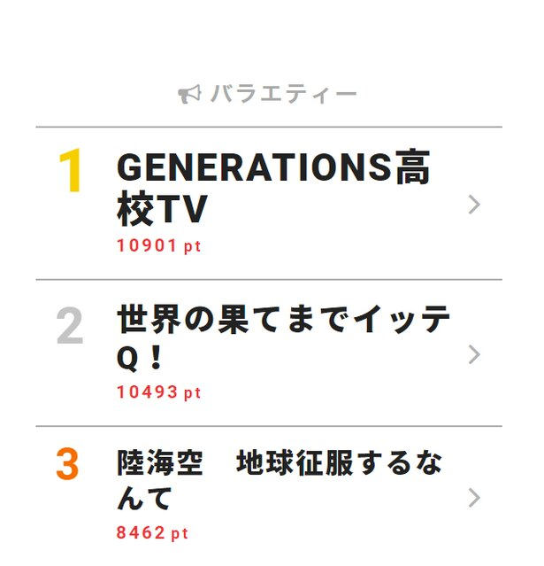 9月9日「視聴熱」デイリーランキング・バラエティー部門TOP3
