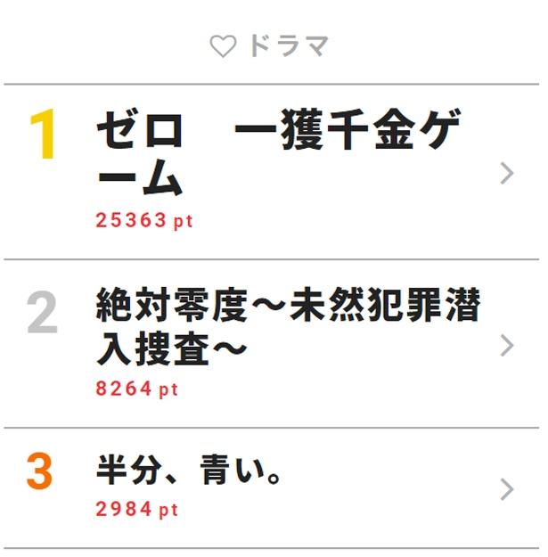 9月10日「視聴熱」デイリーランキング・ドラマ部門TOP3
