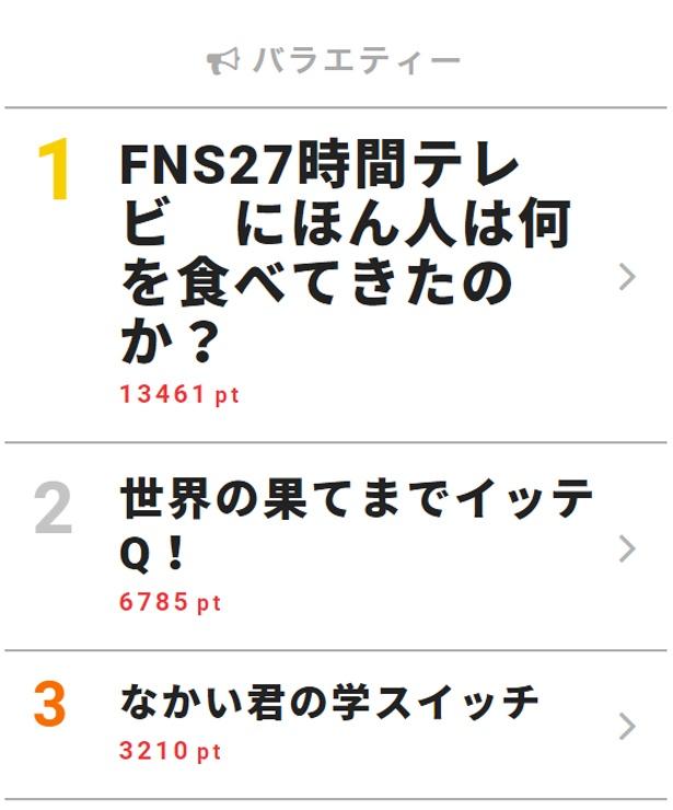 9月10日「視聴熱」デイリーランキング・バラエティー部門TOP3