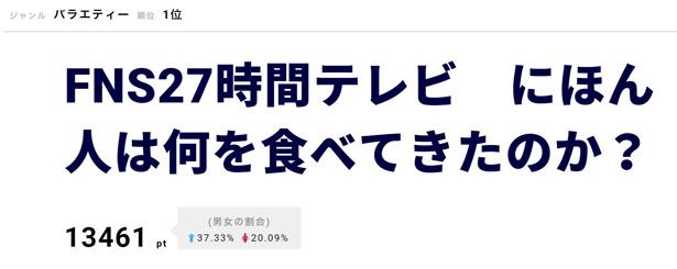 【写真を見る】関ジャニ∞・村上信五に、番組進行を評価する声や、多忙の中で挑んだことへのねぎらいのコメントが多数寄せられた