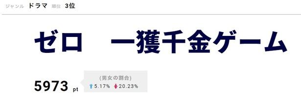 「ゼロ 一獲千金ゲーム」は9月16日(日)でついに最終回
