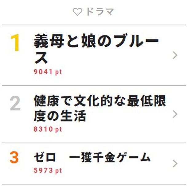 9月11日「視聴熱」デイリーランキング・ドラマ部門TOP3