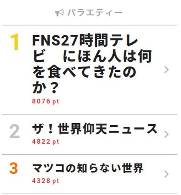 村上信五が多数のレギュラーやツアーがある中で奮闘した「27時間テレビ」【視聴熱TOP3】