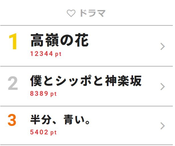 9月12日「視聴熱」デイリーランキング・ドラマ部門TOP3
