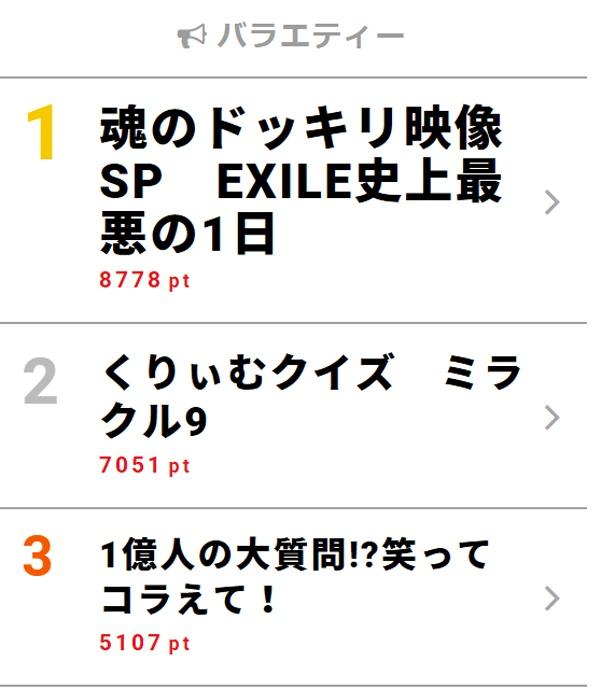 9月12日「視聴熱」デイリーランキング・バラエティー部門TOP3