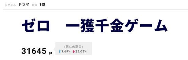 【写真を見る】「ゼロ 一獲千金ゲーム」最終回には、小山慶一郎が出演!