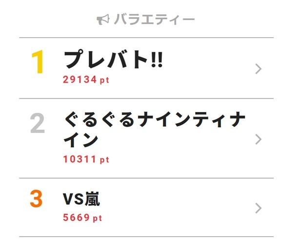 9月13日付「視聴熱」デイリーランキング・バラエティー部門TOP3