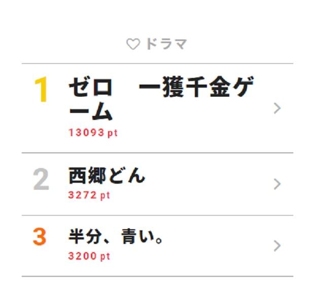 NEWSのメンバー愛を思わせる「ゼロ」最終回に感動の嵐!【視聴熱TOP3】