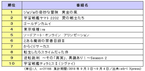"""1番""""視聴したい""""2018年秋アニメは「ジョジョの奇妙な冒険 黄金の風」!"""