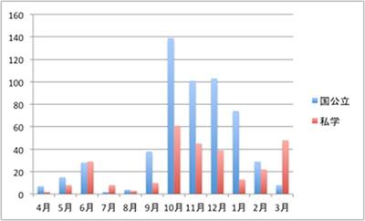 国内修学旅行の実施時期を示す図(高校)。主に、国公立は10月から1月、私学は10月から3月にかけて分散する傾向も確認できる