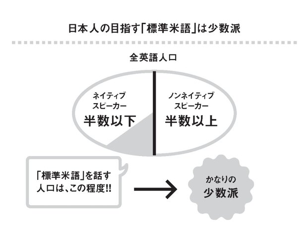 ネイティブスピーカー幻想」を捨...