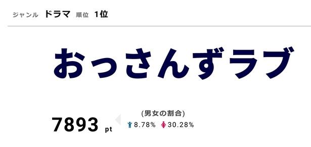 「おっさんずラブ」のDVD&Blu-rayは10月5日(金)発売