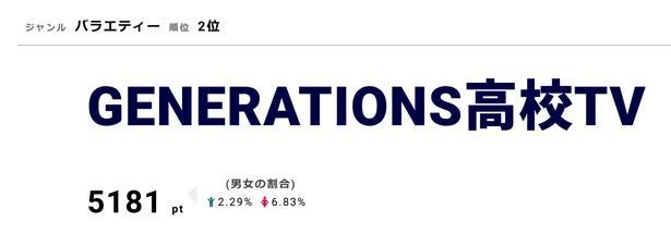 「GENERATIONS高神TV」では、もう一度見たい放送回のリクエストを募集